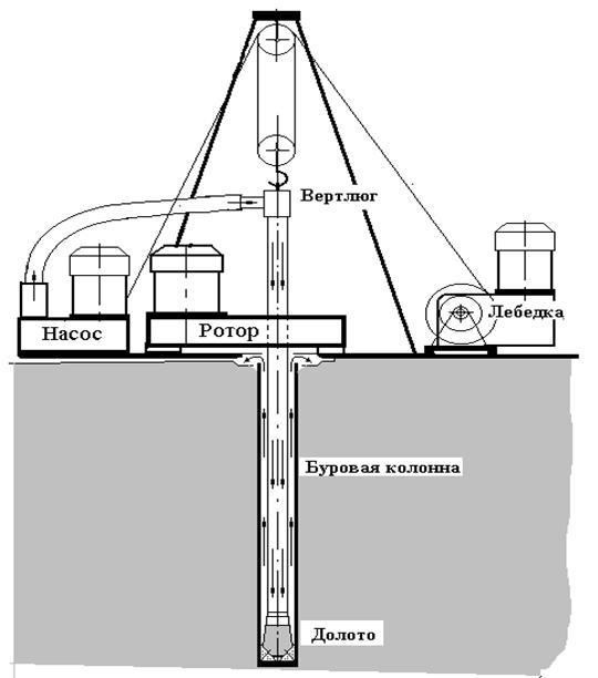 Рис. 76.  Технологическая схема роторного бурения скважин.